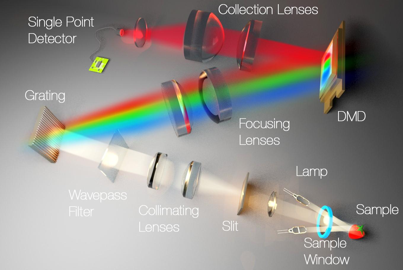 Spectroscopy DLP NIRscan Nano Spectrometer
